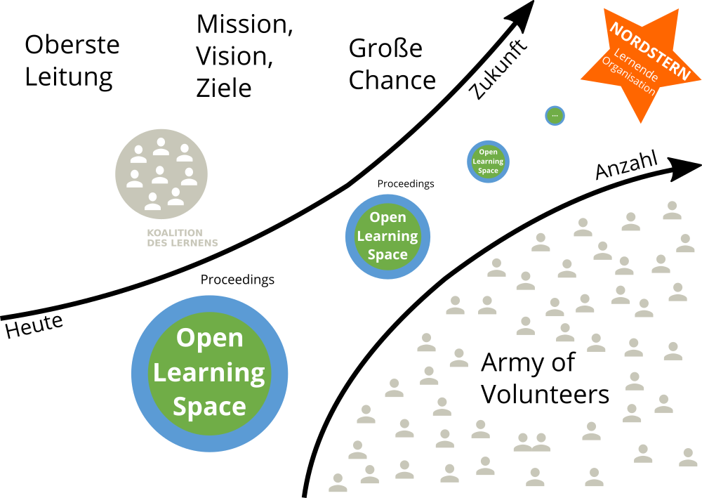 Open Space Learning
