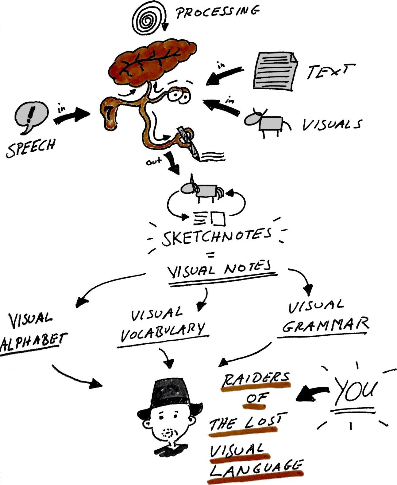 Introduction Lernos Sketchnoting Guide